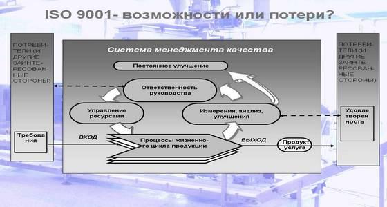 ISO 9001-Возможности или потери -1+++